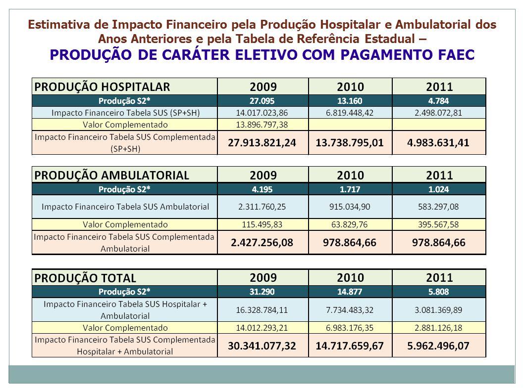 Estimativa de Impacto Financeiro pela Produção Hospitalar e Ambulatorial dos Anos Anteriores e pela Tabela de Referência Estadual – PRODUÇÃO DE CARÁTE