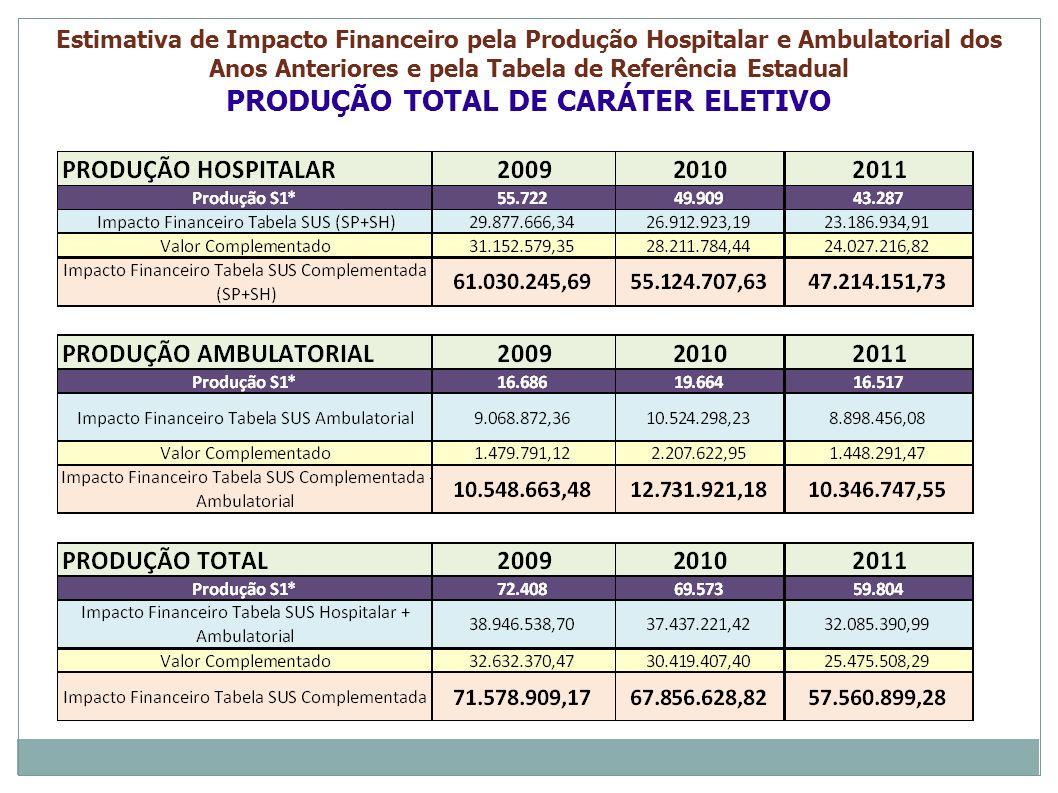 Estimativa de Impacto Financeiro pela Produção Hospitalar e Ambulatorial dos Anos Anteriores e pela Tabela de Referência Estadual PRODUÇÃO TOTAL DE CA