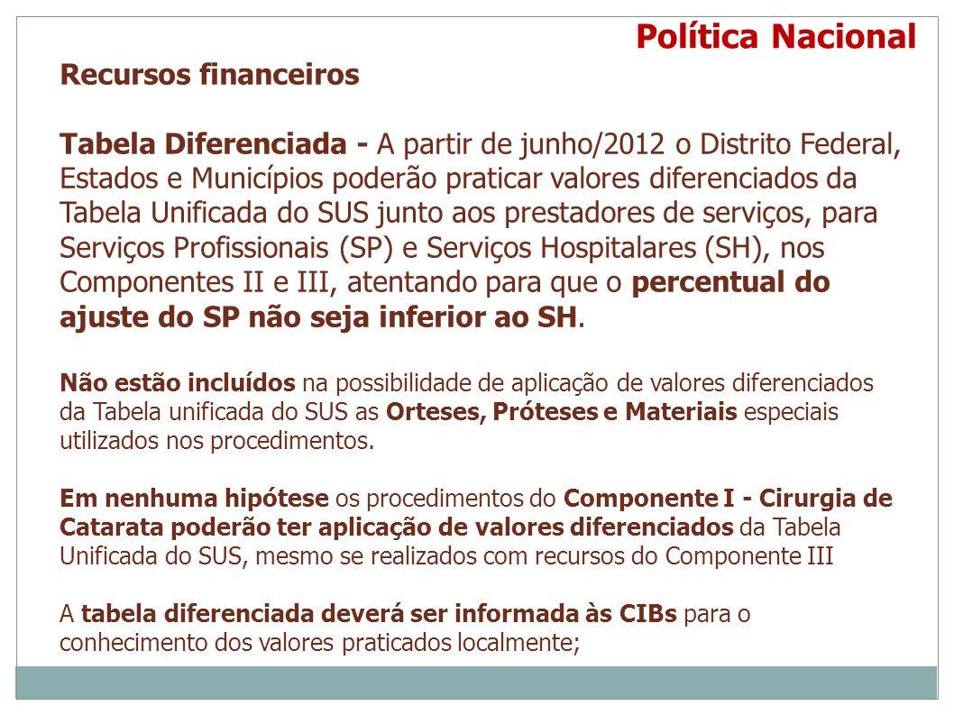 Recursos financeiros Tabela Diferenciada - A partir de junho/2012 o Distrito Federal, Estados e Municípios poderão praticar valores diferenciados da T