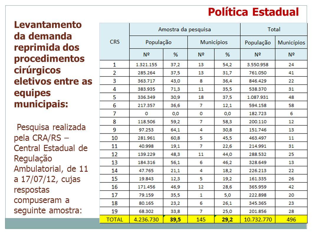 Política Estadual Levantamento da demanda reprimida dos procedimentos cirúrgicos eletivos entre as equipes municipais: Pesquisa realizada pela CRA/RS