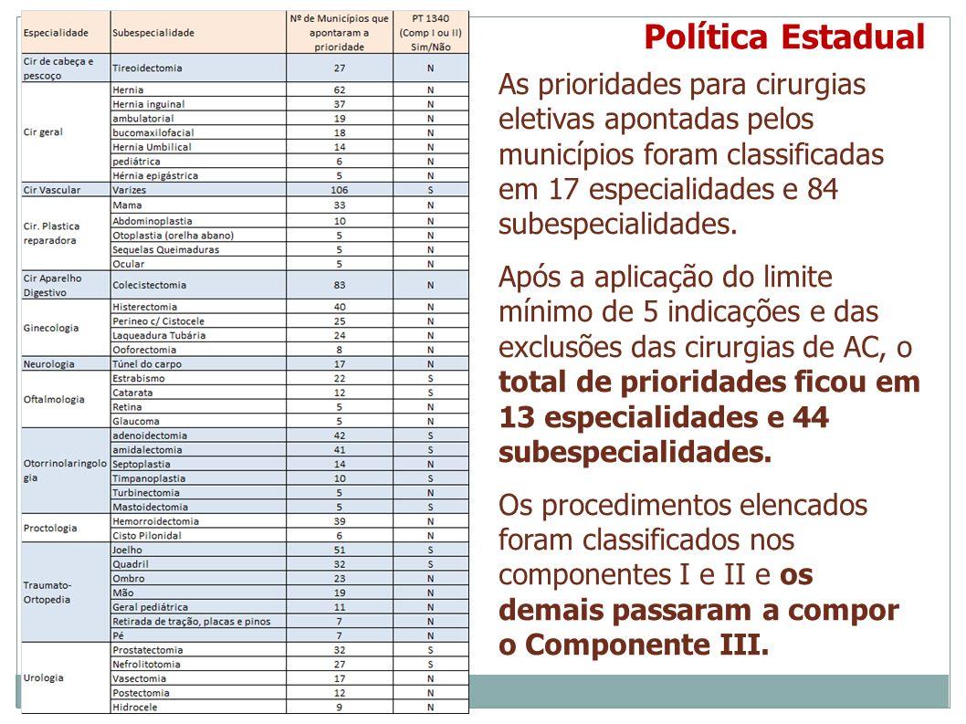 Política Estadual As prioridades para cirurgias eletivas apontadas pelos municípios foram classificadas em 17 especialidades e 84 subespecialidades. A