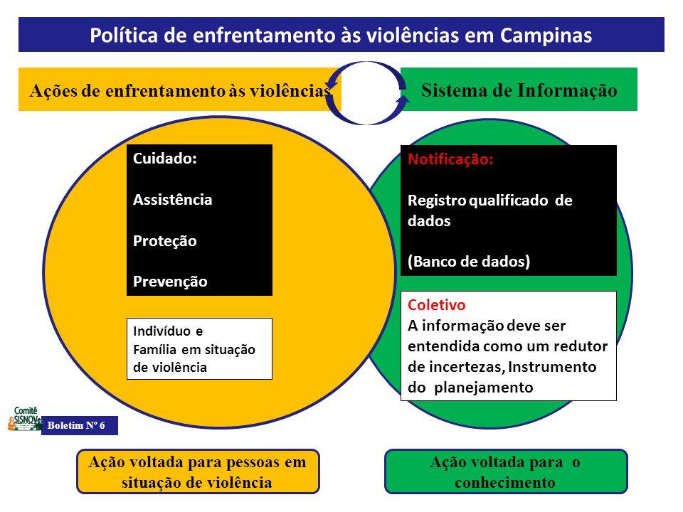 Ações de enfrentamento às violências Coletivo A informação deve ser entendida como um redutor de incertezas, Instrumento do planejamento Ação voltada