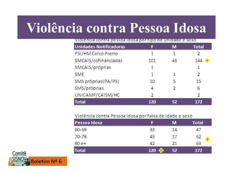 Violência contra Pessoa Idosa Boletim Nº 6