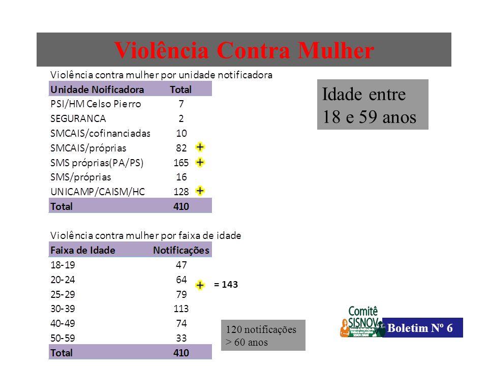 Violência Contra Mulher Boletim Nº 6 = 143 Idade entre 18 e 59 anos 120 notificações > 60 anos