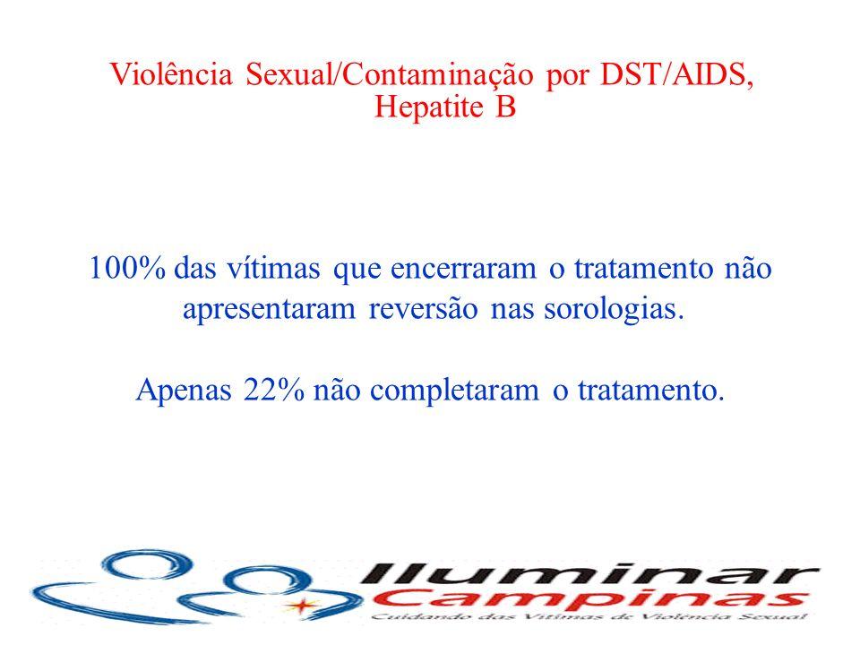 Violência Sexual/Contaminação por DST/AIDS, Hepatite B 100% das vítimas que encerraram o tratamento não apresentaram reversão nas sorologias. Apenas 2