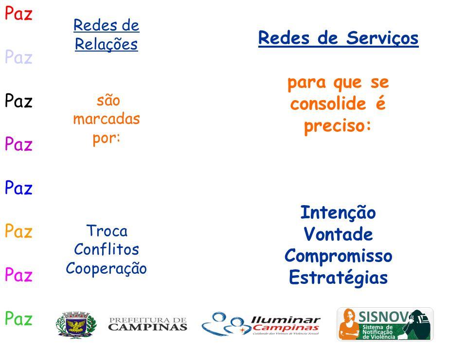 Paz Redes de Relações são marcadas por: Troca Conflitos Cooperação Redes de Serviços para que se consolide é preciso: Intenção Vontade Compromisso Est
