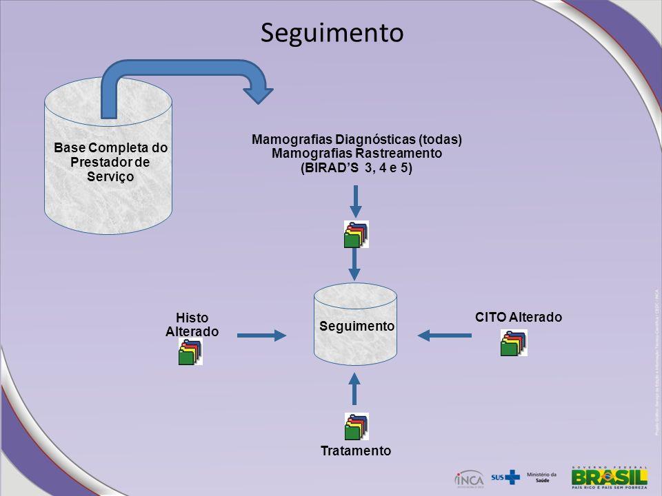 Seguimento Mamografias Diagnósticas (todas) Mamografias Rastreamento (BIRADS 3, 4 e 5) Tratamento CITO Alterado Histo Alterado Seguimento Base Complet