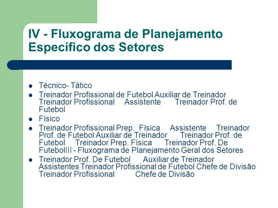 IV - Fluxograma de Planejamento Específico dos Setores Técnico- Tático Treinador Profissional de Futebol Auxiliar de Treinador Treinador Profissional Assistente Treinador Prof.