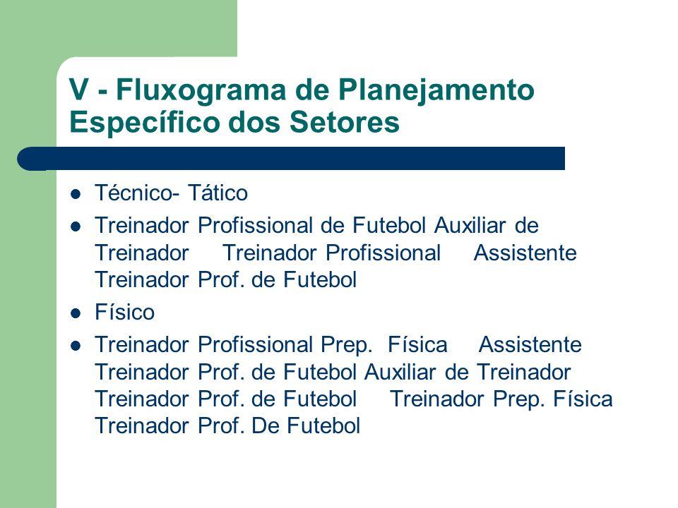 V - Fluxograma de Planejamento Específico dos Setores Técnico- Tático Treinador Profissional de Futebol Auxiliar de Treinador Treinador Profissional Assistente Treinador Prof.