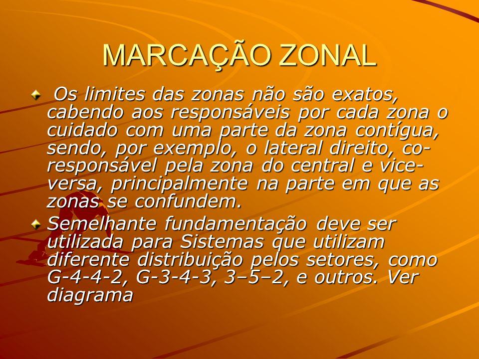 MARCAÇÃO ZONAL Os limites das zonas não são exatos, cabendo aos responsáveis por cada zona o cuidado com uma parte da zona contígua, sendo, por exempl
