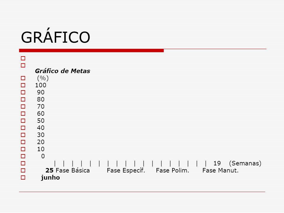 GRÁFICO Gráfico de Metas (%) 100 90 80 70 60 50 40 30 20 10 0 | | | | | | | | | | | | | | | | | | 19 (Semanas) 25 Fase Básica Fase Específ. Fase Polim