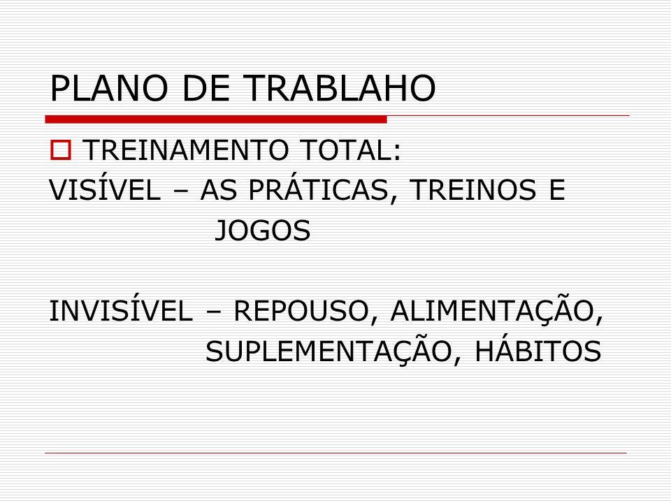 PLANO DE TRABLAHO TREINAMENTO TOTAL: VISÍVEL – AS PRÁTICAS, TREINOS E JOGOS INVISÍVEL – REPOUSO, ALIMENTAÇÃO, SUPLEMENTAÇÃO, HÁBITOS