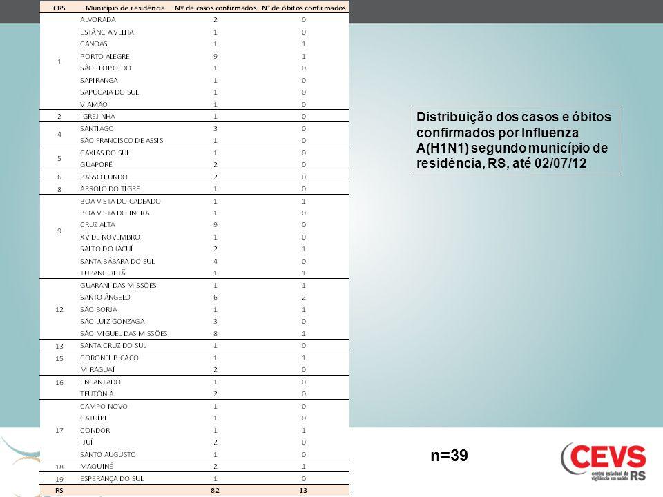 Distribuição dos casos e óbitos confirmados por Influenza A(H1N1) segundo município de residência, RS, até 02/07/12 n=39