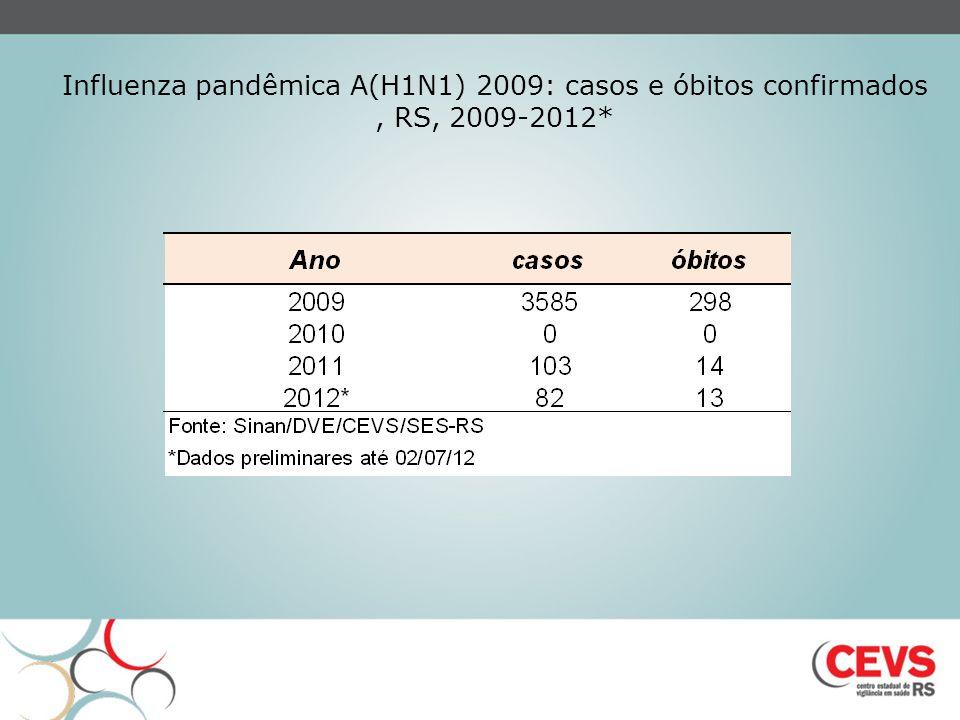 Influenza pandêmica A(H1N1) 2009: casos e óbitos confirmados, RS, 2009-2012* Fonte: SINAN/DVE/CEVS/SES-RS *dados preliminares