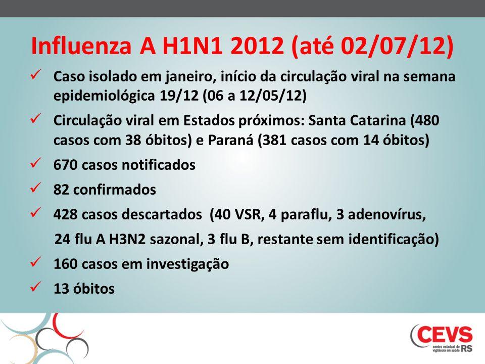 Influenza A H1N1 2012 (até 02/07/12) Caso isolado em janeiro, início da circulação viral na semana epidemiológica 19/12 (06 a 12/05/12) Circulação viral em Estados próximos: Santa Catarina (480 casos com 38 óbitos) e Paraná (381 casos com 14 óbitos) 670 casos notificados 82 confirmados 428 casos descartados (40 VSR, 4 paraflu, 3 adenovírus, 24 flu A H3N2 sazonal, 3 flu B, restante sem identificação) 160 casos em investigação 13 óbitos
