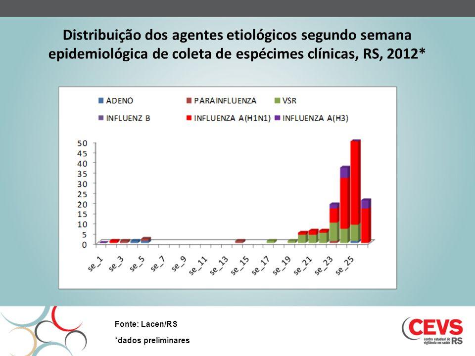 Distribuição dos agentes etiológicos segundo semana epidemiológica de coleta de espécimes clínicas, RS, 2012* Fonte: Lacen/RS *dados preliminares