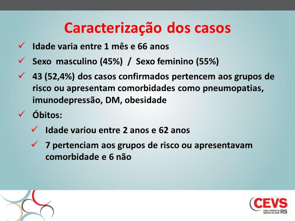 Caracterização dos casos Idade varia entre 1 mês e 66 anos Sexo masculino (45%) / Sexo feminino (55%) 43 (52,4%) dos casos confirmados pertencem aos grupos de risco ou apresentam comorbidades como pneumopatias, imunodepressão, DM, obesidade Óbitos: Idade variou entre 2 anos e 62 anos 7 pertenciam aos grupos de risco ou apresentavam comorbidade e 6 não