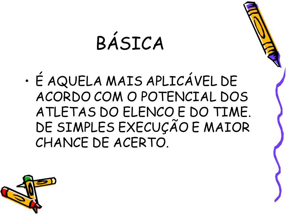 BÁSICA É AQUELA MAIS APLICÁVEL DE ACORDO COM O POTENCIAL DOS ATLETAS DO ELENCO E DO TIME. DE SIMPLES EXECUÇÃO E MAIOR CHANCE DE ACERTO.