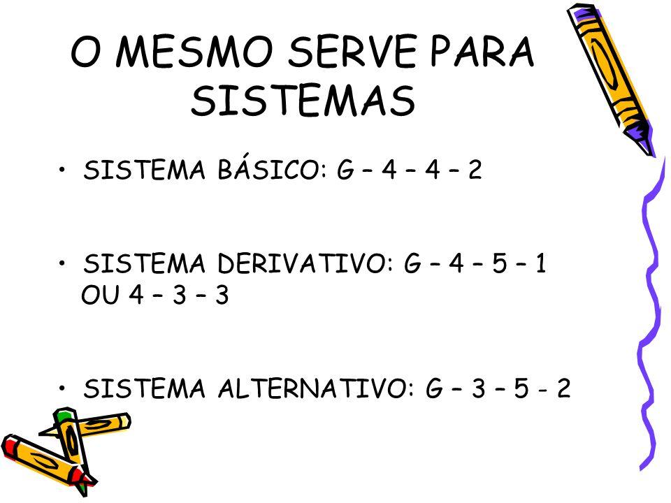 O MESMO SERVE PARA SISTEMAS SISTEMA BÁSICO: G – 4 – 4 – 2 SISTEMA DERIVATIVO: G – 4 – 5 – 1 OU 4 – 3 – 3 SISTEMA ALTERNATIVO: G – 3 – 5 - 2