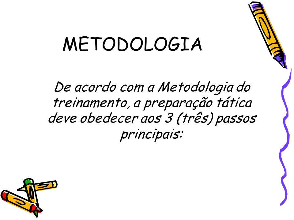 METODOLOGIA De acordo com a Metodologia do treinamento, a preparação tática deve obedecer aos 3 (três) passos principais: