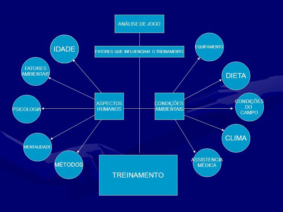 ANÁLISE DE JOGO FATORES QUE INFLUENCIAM O TREINAMENTO TREINAMENTO FATORES AMBIENTAIS PSICOLOGIA MENTALIDADE MÉTODOS EQUIPAMENTO DIETA CONDIÇÕES DO CAM