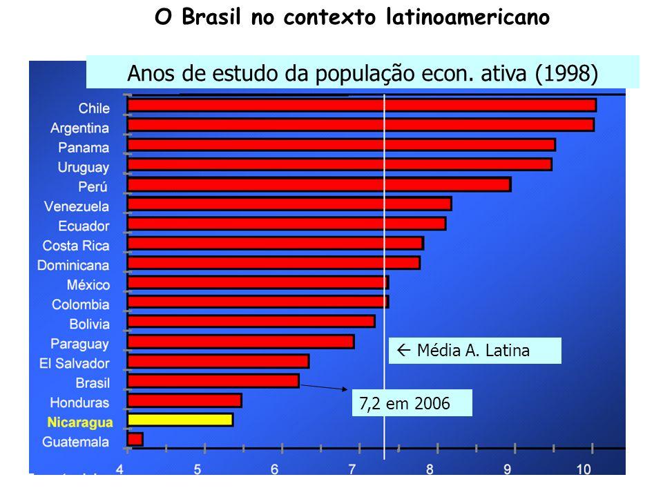 Anos de estudo da população econ. ativa (1998) Média A. Latina O Brasil no contexto latinoamericano 7,2 em 2006
