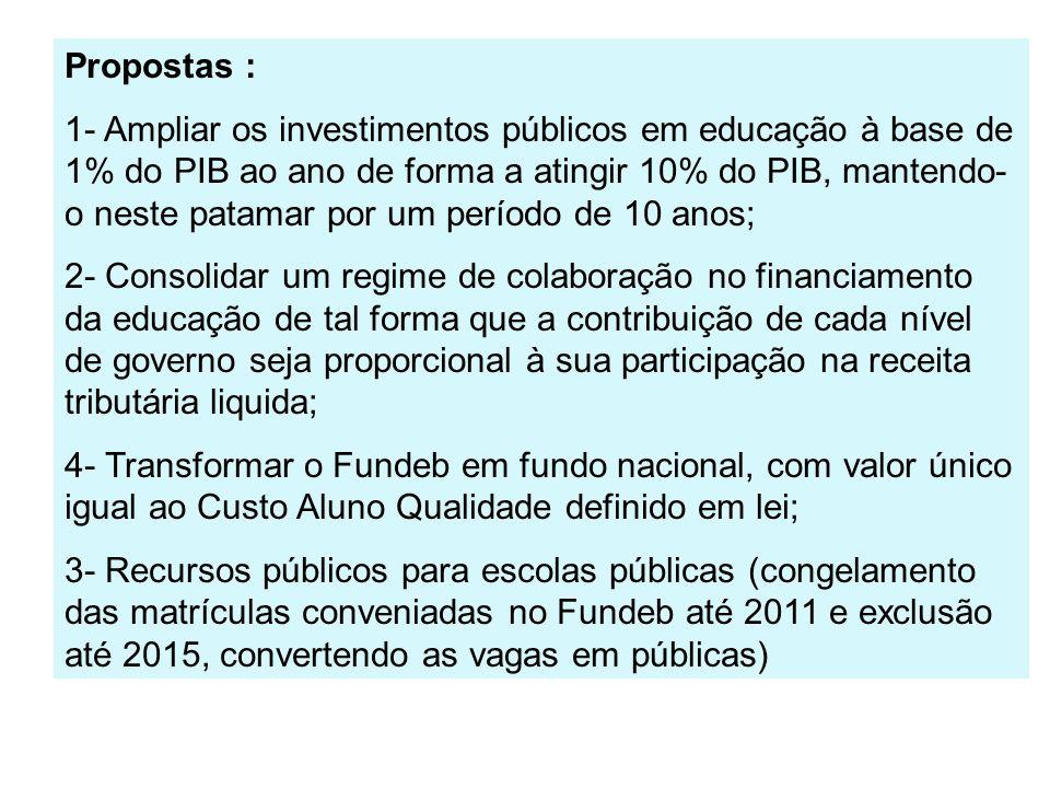 Propostas : 1- Ampliar os investimentos públicos em educação à base de 1% do PIB ao ano de forma a atingir 10% do PIB, mantendo- o neste patamar por u