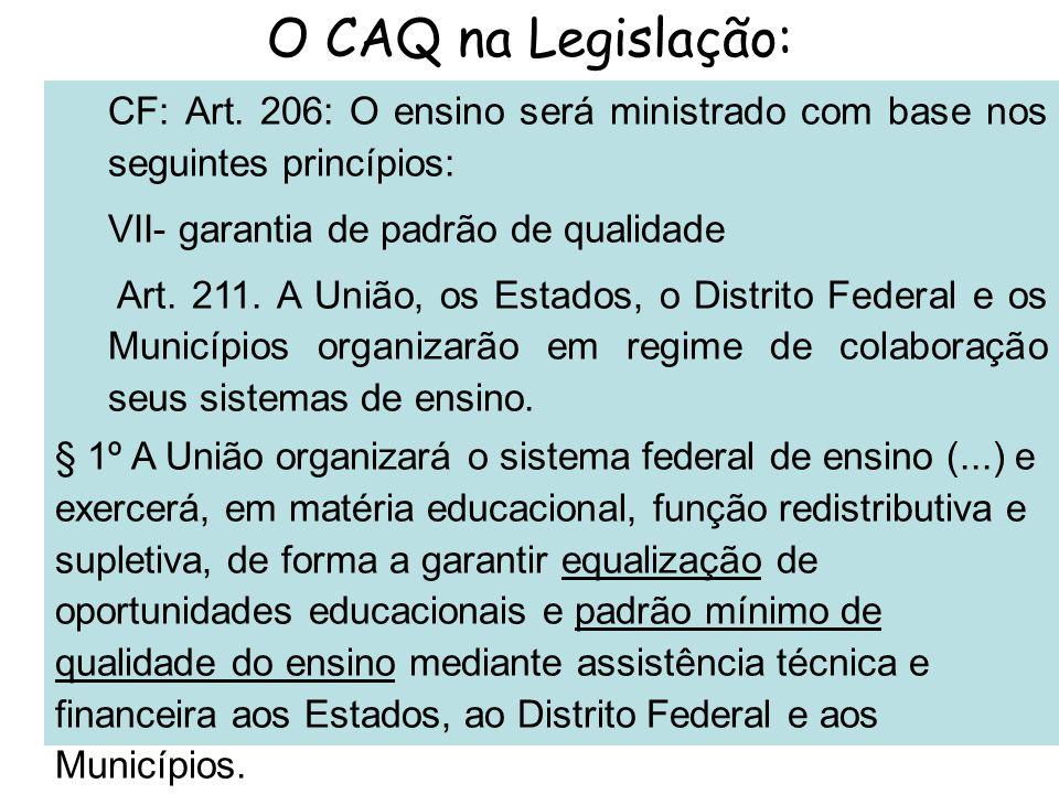 O CAQ na Legislação: CF: Art. 206: O ensino será ministrado com base nos seguintes princípios: VII- garantia de padrão de qualidade Art. 211. A União,