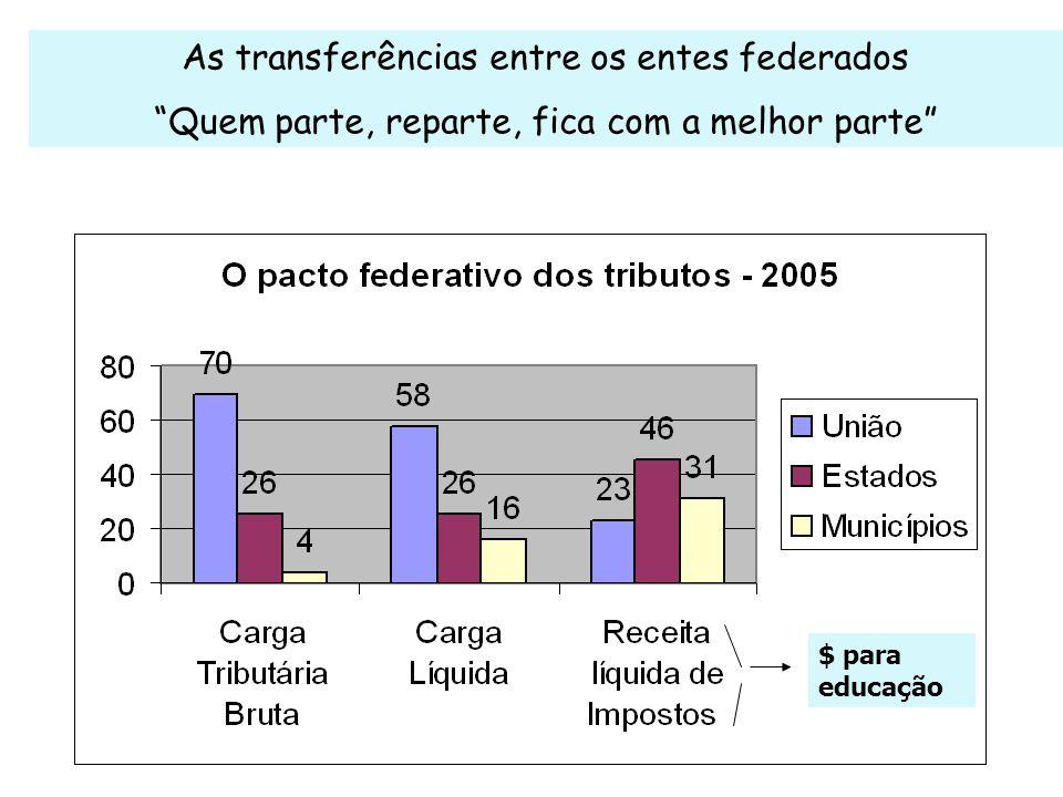 As transferências entre os entes federados Quem parte, reparte, fica com a melhor parte $ para educação