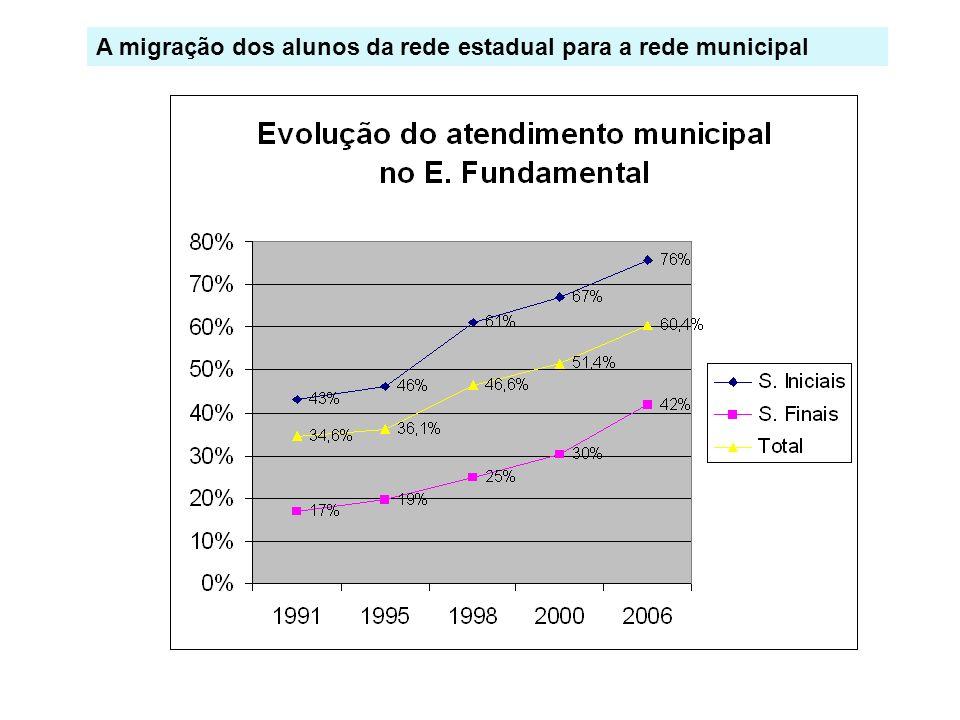 A migração dos alunos da rede estadual para a rede municipal