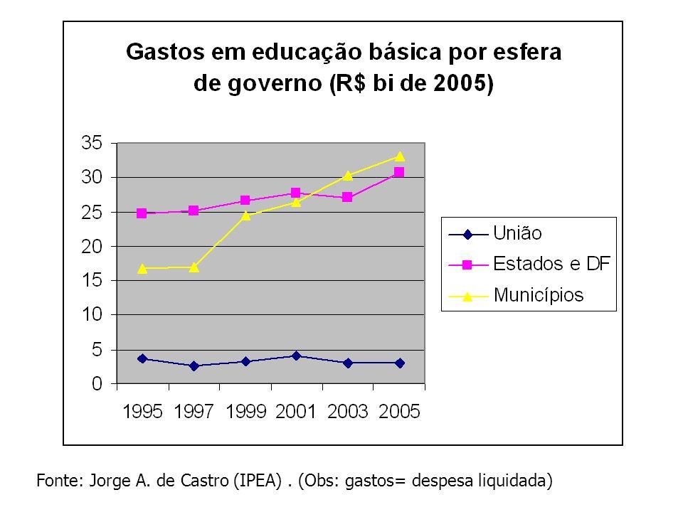 Fonte: Jorge A. de Castro (IPEA). (Obs: gastos= despesa liquidada)