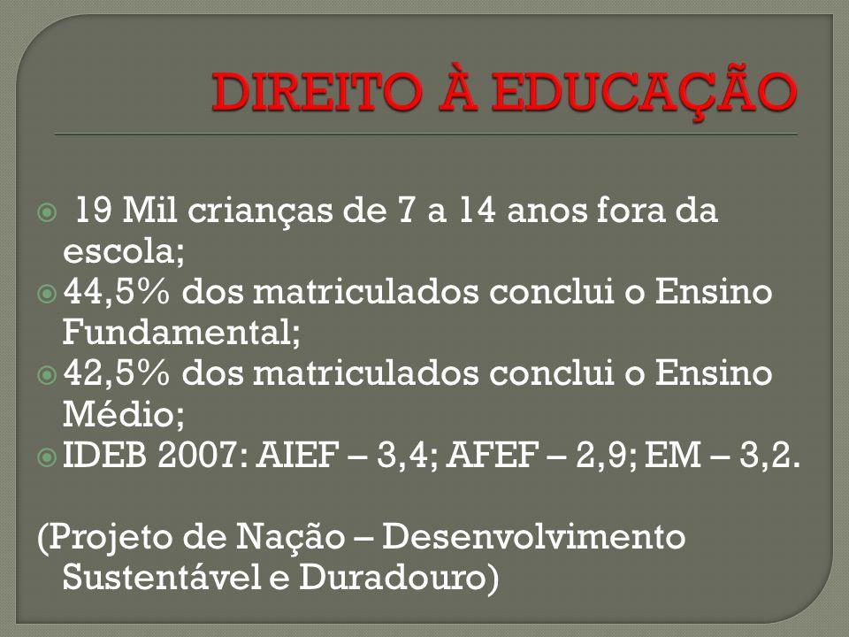 19 Mil crianças de 7 a 14 anos fora da escola; 44,5% dos matriculados conclui o Ensino Fundamental; 42,5% dos matriculados conclui o Ensino Médio; IDEB 2007: AIEF – 3,4; AFEF – 2,9; EM – 3,2.