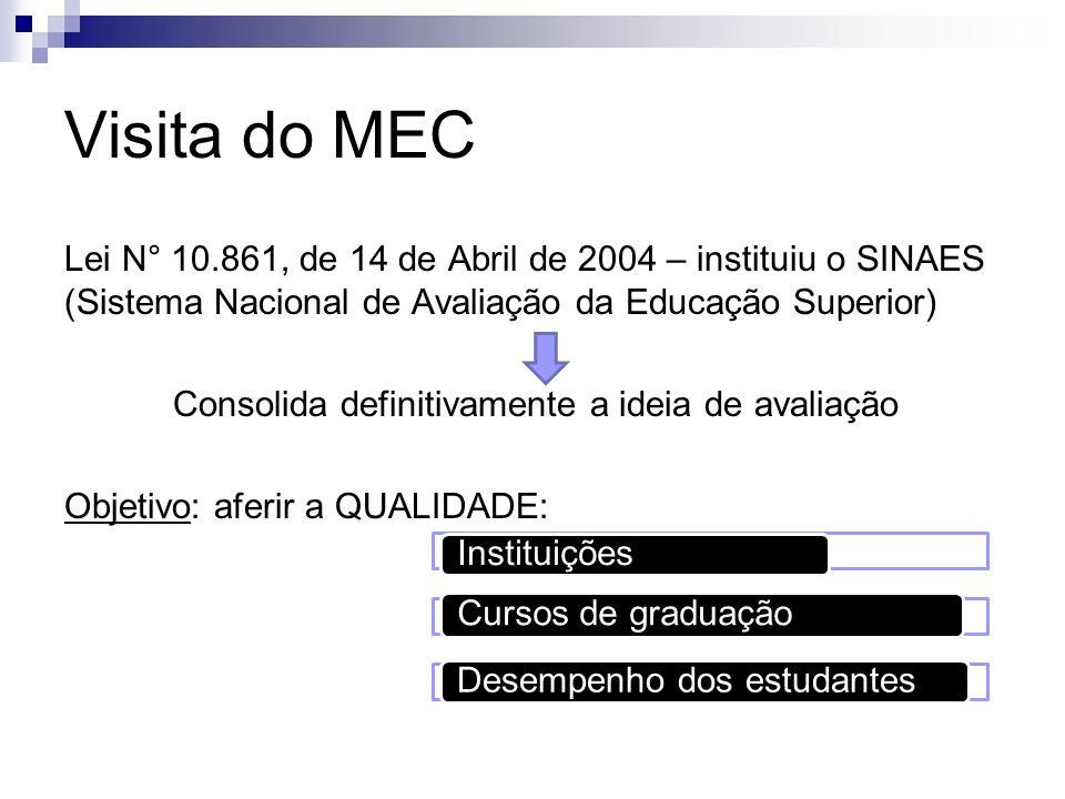 Visita do MEC Lei N° 10.861, de 14 de Abril de 2004 – instituiu o SINAES (Sistema Nacional de Avaliação da Educação Superior) Consolida definitivament