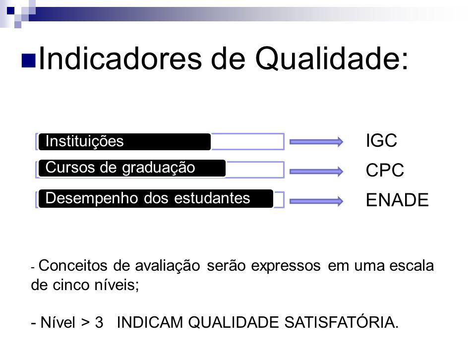 Indicadores de Qualidade: InstituiçõesCursos de graduação Desempenho dos estudantes IGC CPC ENADE - Conceitos de avaliação serão expressos em uma esca
