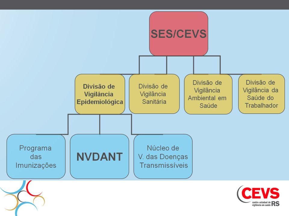 NVDANT Promoção da Saúde : Alimentação Saudável; Controle do Tabagismo Incentivo a Atividade Física Vigilância de Acidentes e Violência Doenças Cardio- Vasculares e Diabetes Vigilância das Neoplasias
