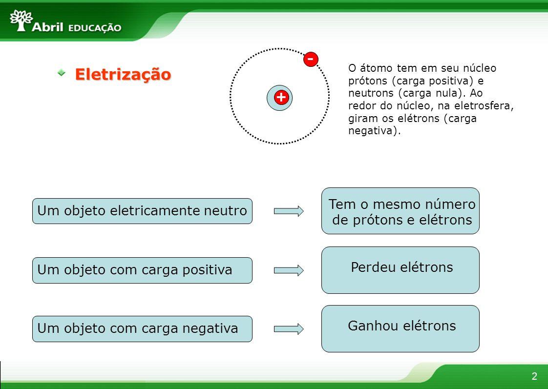 Eletrização 2 Um objeto eletricamente neutro Tem o mesmo número de prótons e elétrons Um objeto com carga positiva Perdeu elétrons Um objeto com carga