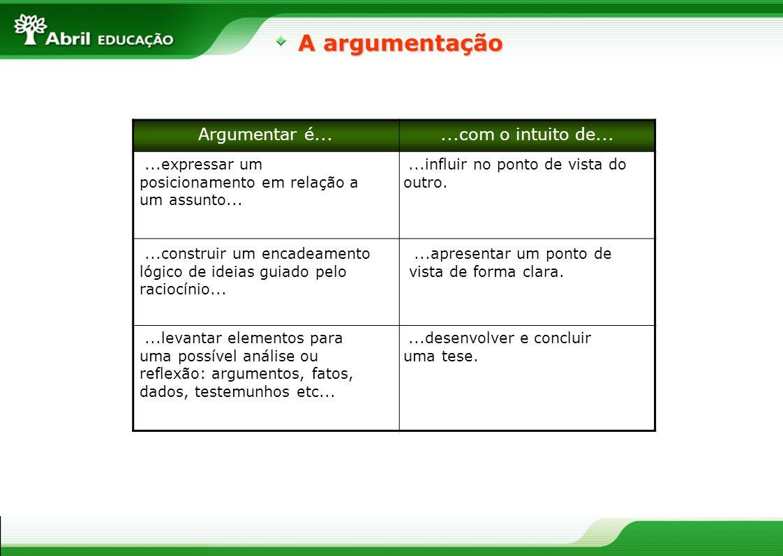 A argumentação Argumentar é......com o intuito de......expressar um posicionamento em relação a um assunto......construir um encadeamento lógico de id