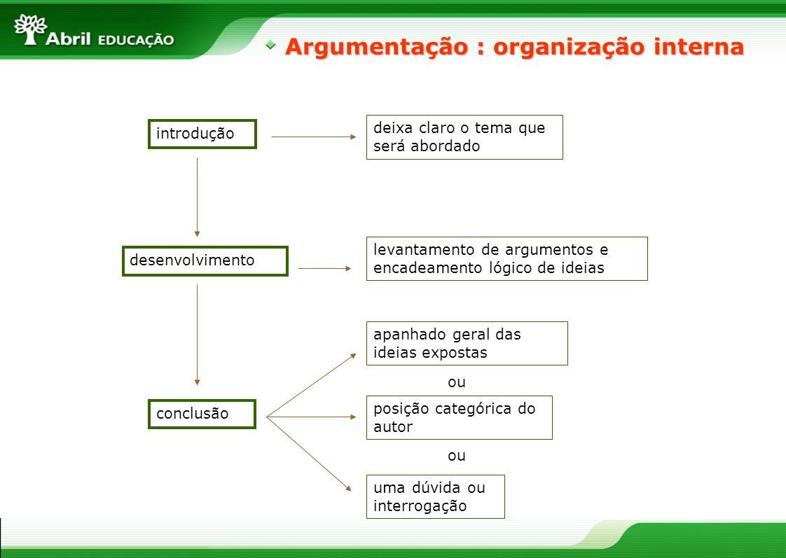Argumentação : organização interna introdução desenvolvimento conclusão deixa claro o tema que será abordado apanhado geral das ideias expostas levant