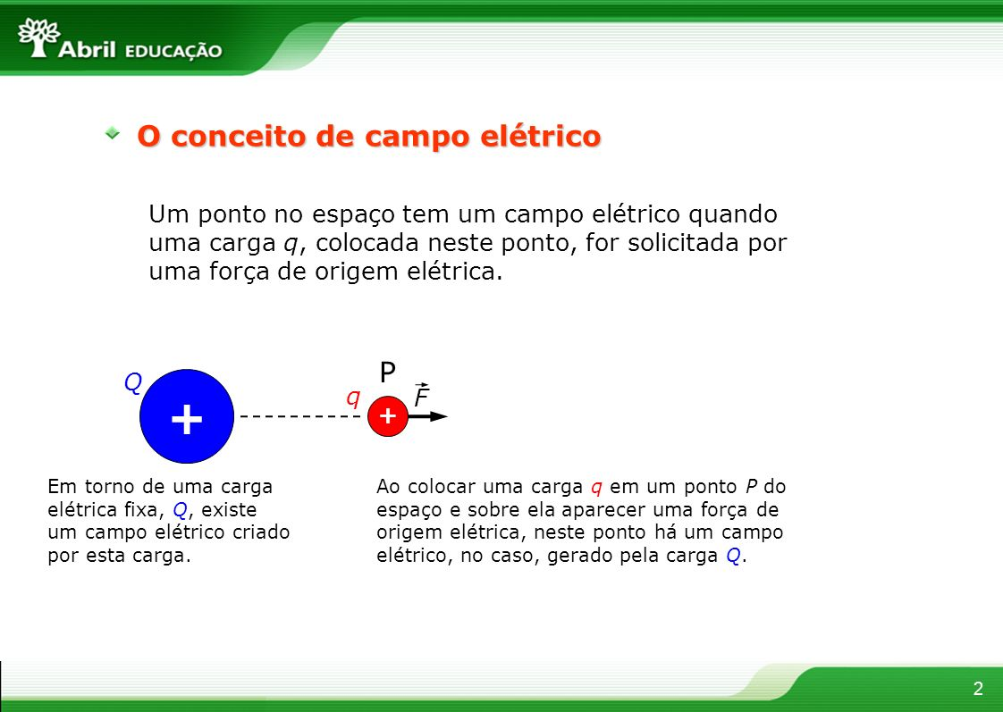 O conceito de campo elétrico 2 Um ponto no espaço tem um campo elétrico quando uma carga q, colocada neste ponto, for solicitada por uma força de orig