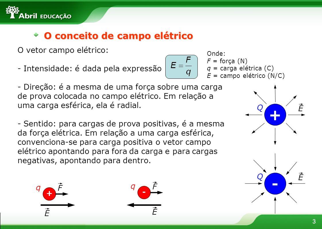 3 O conceito de campo elétrico O vetor campo elétrico: - Intensidade: é dada pela expressão - Direção: é a mesma de uma força sobre uma carga de prova