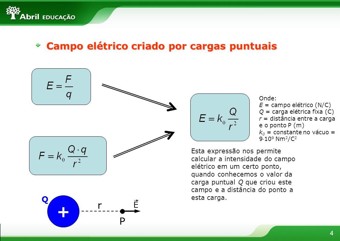 4 Campo elétrico criado por cargas puntuais Esta expressão nos permite calcular a intensidade do campo elétrico em um certo ponto, quando conhecemos o