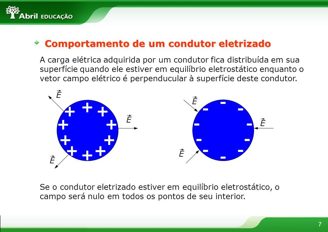 Comportamento de um condutor eletrizado 7 A carga elétrica adquirida por um condutor fica distribuída em sua superfície quando ele estiver em equilíbr