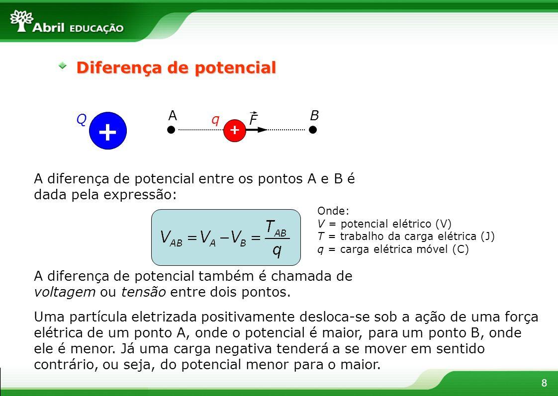 8 Diferença de potencial + Q + F q AB A diferença de potencial entre os pontos A e B é dada pela expressão: A diferença de potencial também é chamada