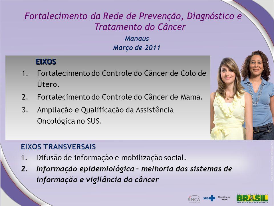 EIXOS 1.Fortalecimento do Controle do Câncer de Colo de Útero. 2.Fortalecimento do Controle do Câncer de Mama. 3.Ampliação e Qualificação da Assistênc