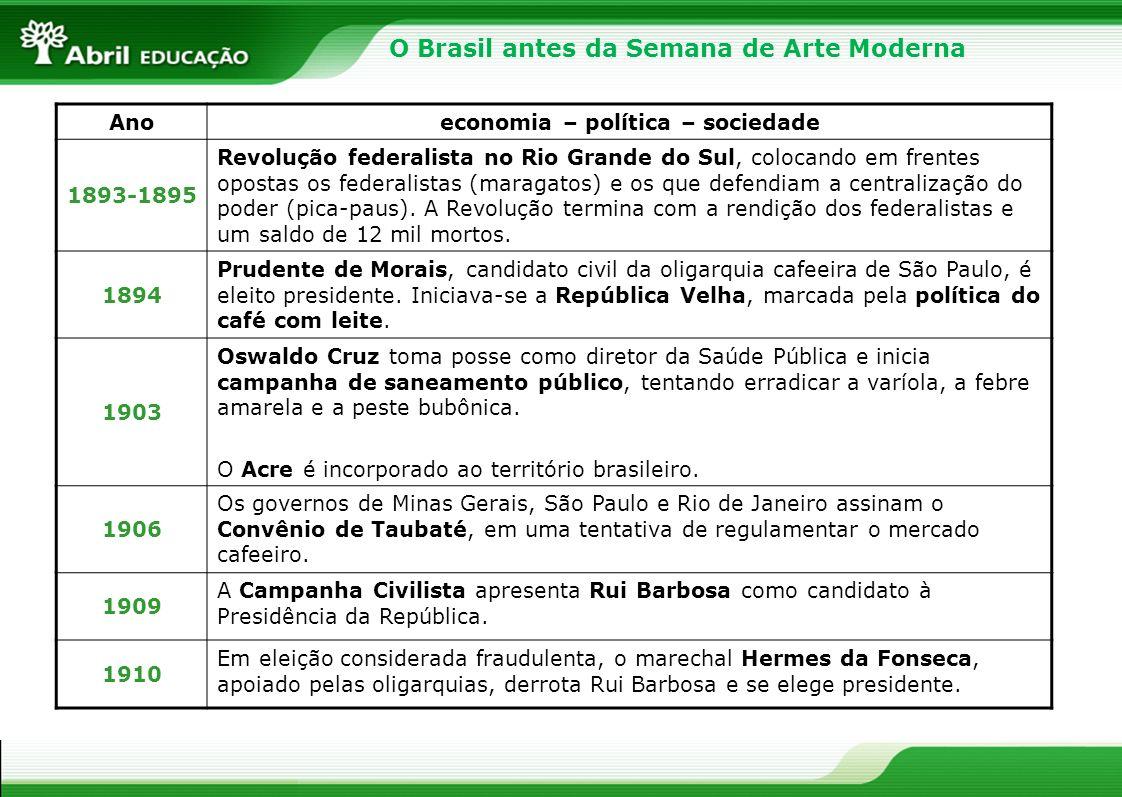 Anoeconomia – política – sociedade 1893-1895 Revolução federalista no Rio Grande do Sul, colocando em frentes opostas os federalistas (maragatos) e os