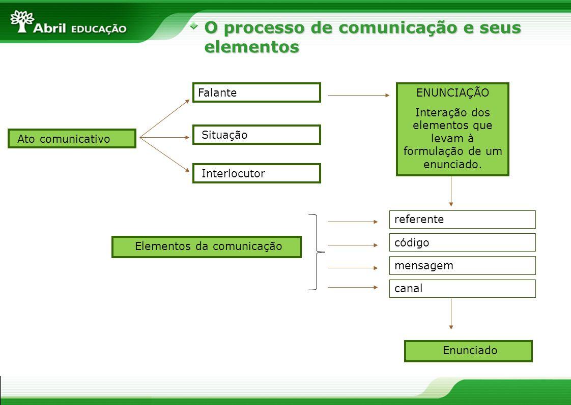 O processo de comunicação e seus elementos Interlocutor ENUNCIAÇÃO Interação dos elementos que levam à formulação de um enunciado. referente Ato comun