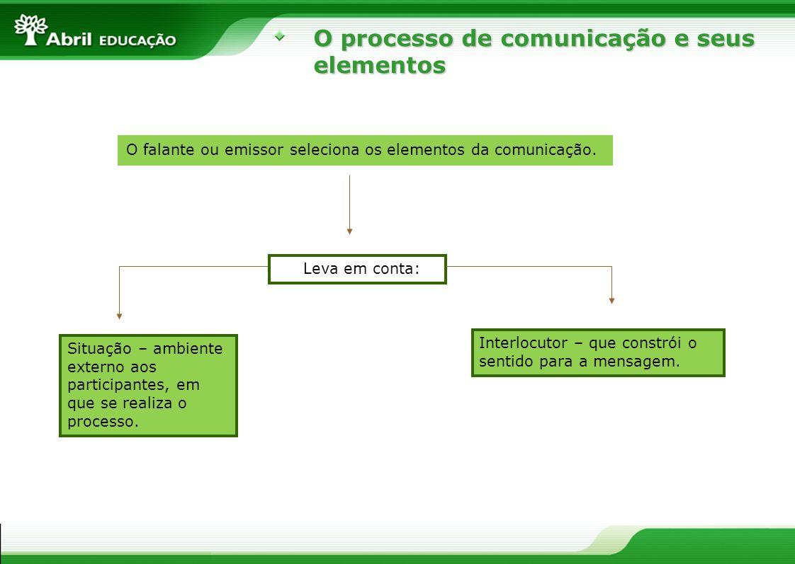 O processo de comunicação e seus elementos O falante ou emissor seleciona os elementos da comunicação. Leva em conta: Situação – ambiente externo aos