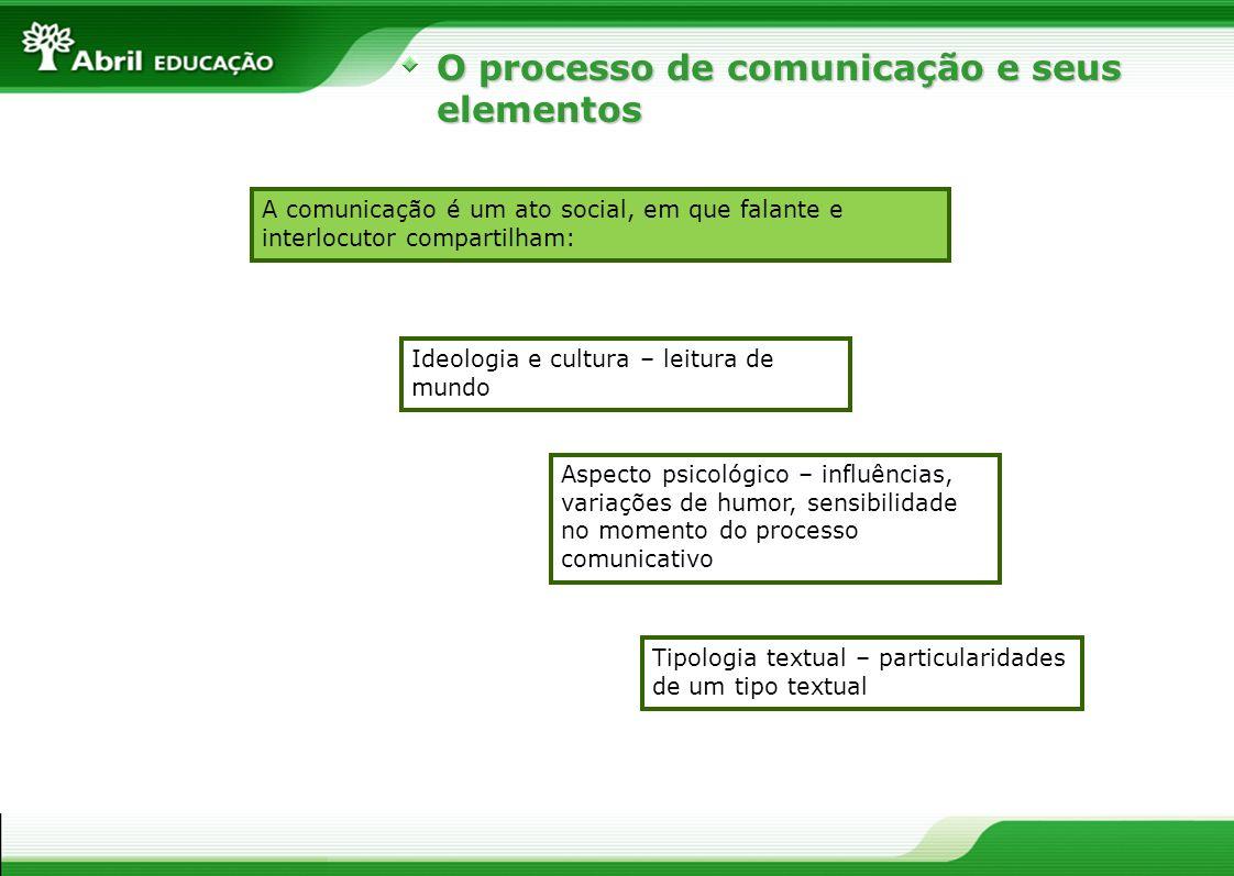 O processo de comunicação e seus elementos Tipologia textual – particularidades de um tipo textual A comunicação é um ato social, em que falante e int