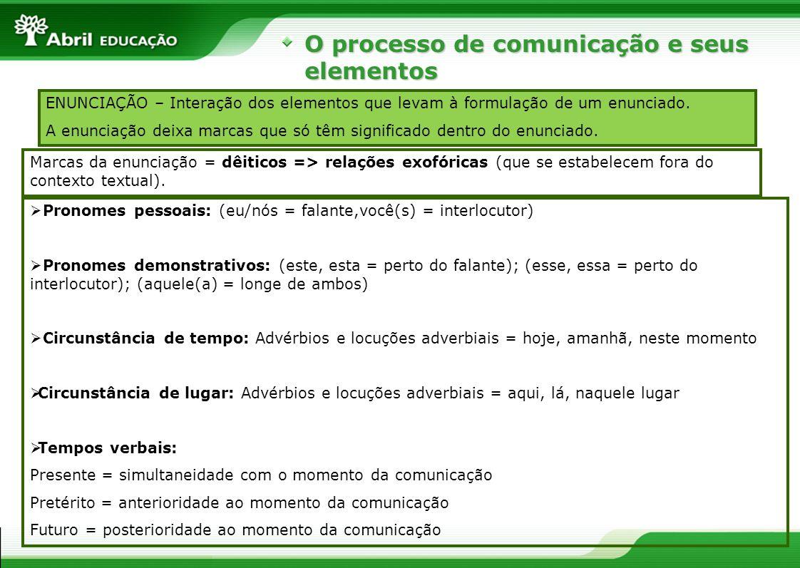 O processo de comunicação e seus elementos Marcas da enunciação = dêiticos => relações exofóricas (que se estabelecem fora do contexto textual). Prono