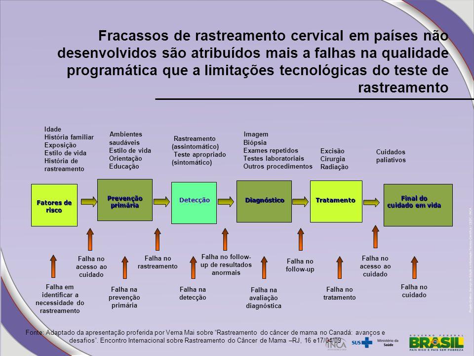 Fracassos de rastreamento cervical em países não desenvolvidos são atribuídos mais a falhas na qualidade programática que a limitações tecnológicas do